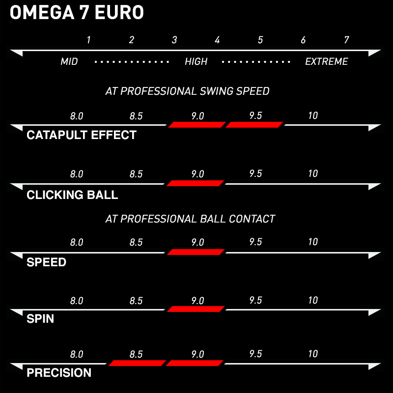 Xiom Omega VII Euro Specifications
